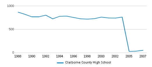 This chart display total students of Claiborne County High School by year, with the latest 2006-07 school year data.
