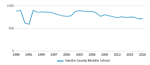 This chart display total students of Hardin County Middle School by year, with the latest 2017-18 school year data.