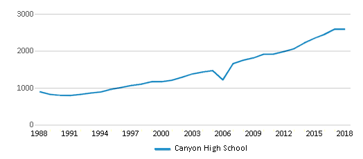 This chart display total students of Canyon High School by year, with the latest 2017-18 school year data.