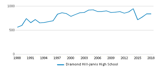 This chart display total students of Diamond Hill-jarvis High School by year, with the latest 2017-18 school year data.