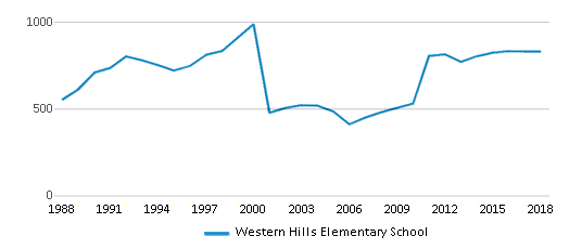 This chart display total students of Western Hills Elementary School by year, with the latest 2017-18 school year data.