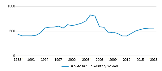 This chart display total students of Montclair Elementary School by year, with the latest 2017-18 school year data.