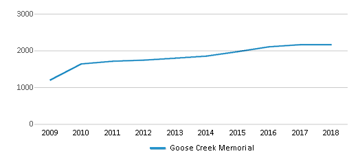 This chart display total students of Goose Creek Memorial by year, with the latest 2017-18 school year data.