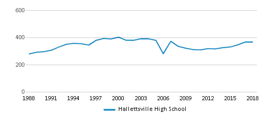 This chart display total students of Hallettsville High School by year, with the latest 2017-18 school year data.