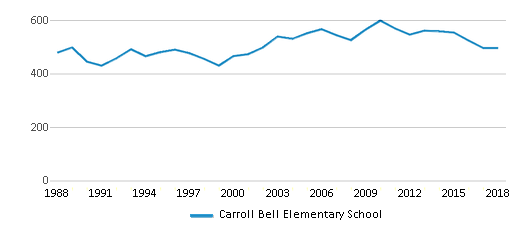 This chart display total students of Carroll Bell Elementary School by year, with the latest 2017-18 school year data.