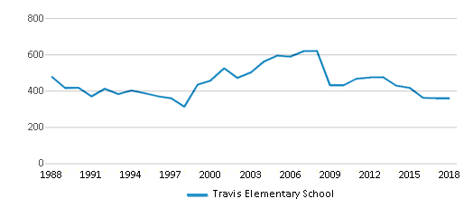 This chart display total students of Travis Elementary School by year, with the latest 2017-18 school year data.