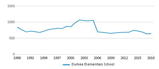 This chart display total students of Durkee Elementary School by year, with the latest 2017-18 school year data.