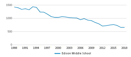 This chart display total students of Edison Middle School by year, with the latest 2017-18 school year data.