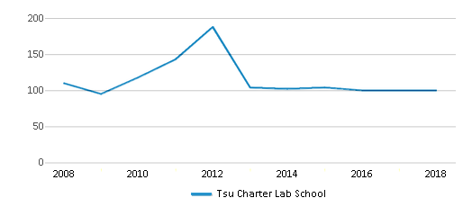 This chart display total students of Tsu Charter Lab School by year, with the latest 2017-18 school year data.