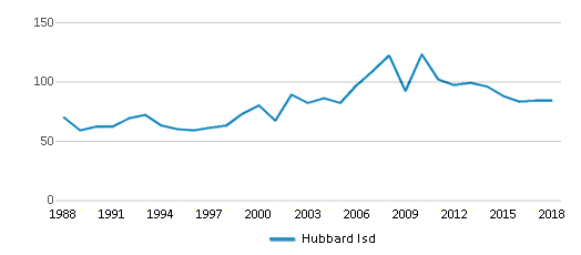 This chart display total students of Hubbard Isd by year, with the latest 2017-18 school year data.