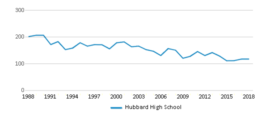 This chart display total students of Hubbard High School by year, with the latest 2017-18 school year data.