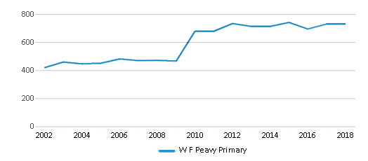 This chart display total students of W F Peavy Primary by year, with the latest 2017-18 school year data.