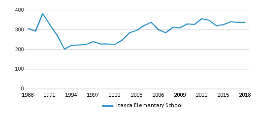 This chart display total students of Itasca Elementary School by year, with the latest 2017-18 school year data.