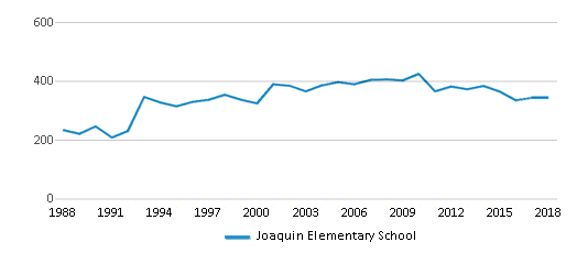 This chart display total students of Joaquin Elementary School by year, with the latest 2017-18 school year data.