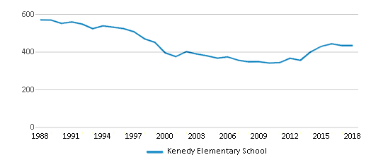 This chart display total students of Kenedy Elementary School by year, with the latest 2017-18 school year data.
