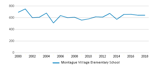 This chart display total students of Montague Village Elementary School by year, with the latest 2017-18 school year data.
