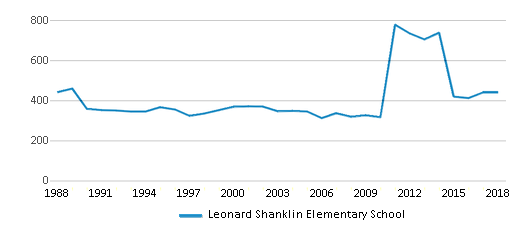 This chart display total students of Leonard Shanklin Elementary School by year, with the latest 2017-18 school year data.