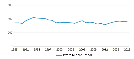This chart display total students of Lyford Middle School by year, with the latest 2017-18 school year data.