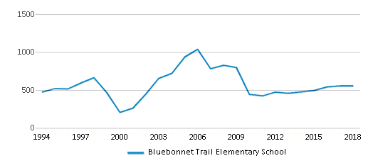 This chart display total students of Bluebonnet Trail Elementary School by year, with the latest 2017-18 school year data.