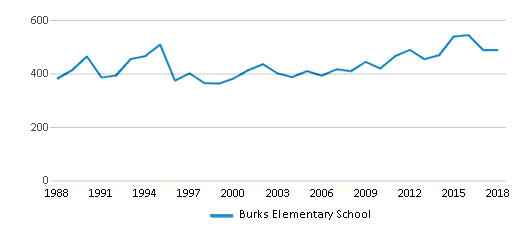 This chart display total students of Burks Elementary School by year, with the latest 2017-18 school year data.