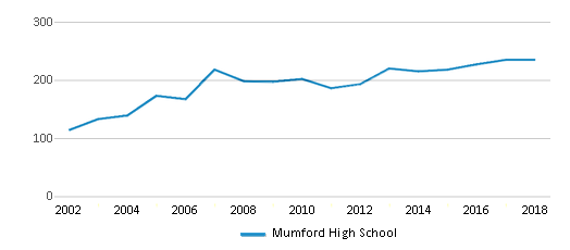 This chart display total students of Mumford High School by year, with the latest 2017-18 school year data.