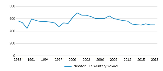 This chart display total students of Newton Elementary School by year, with the latest 2017-18 school year data.