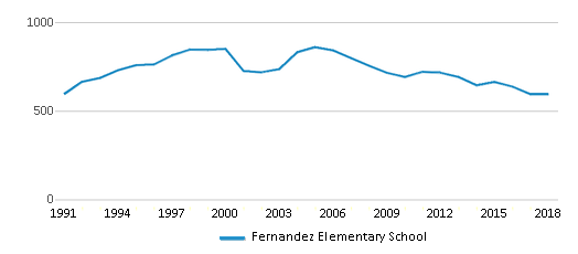 This chart display total students of Fernandez Elementary School by year, with the latest 2017-18 school year data.