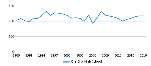 This chart display total students of Ore City High School by year, with the latest 2017-18 school year data.