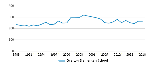 This chart display total students of Overton Elementary School by year, with the latest 2017-18 school year data.