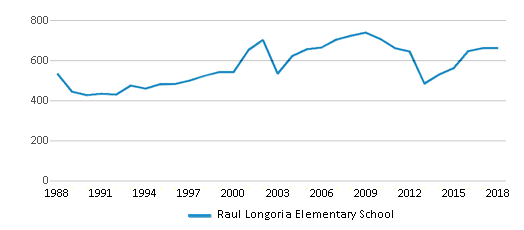 This chart display total students of Raul Longoria Elementary School by year, with the latest 2017-18 school year data.