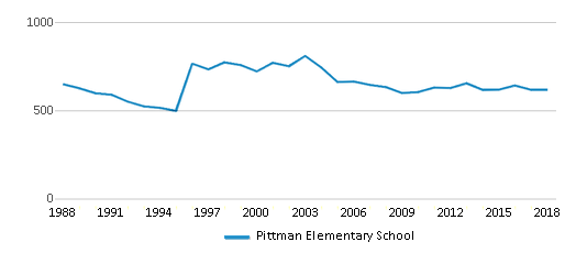 This chart display total students of Pittman Elementary School by year, with the latest 2017-18 school year data.