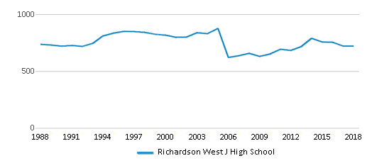 This chart display total students of Richardson West J High School by year, with the latest 2017-18 school year data.