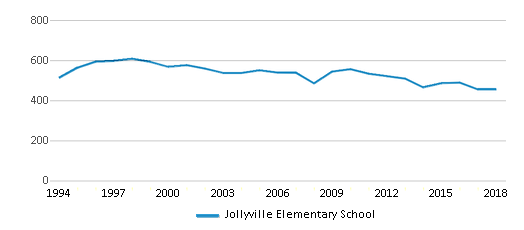 This chart display total students of Jollyville Elementary School by year, with the latest 2017-18 school year data.