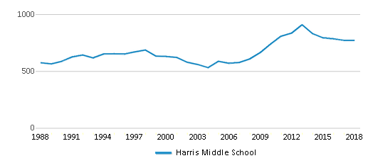 This chart display total students of Harris Middle School by year, with the latest 2017-18 school year data.