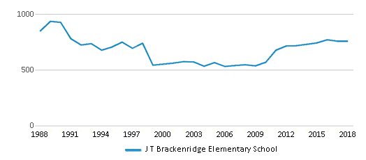 This chart display total students of J T Brackenridge Elementary School by year, with the latest 2017-18 school year data.