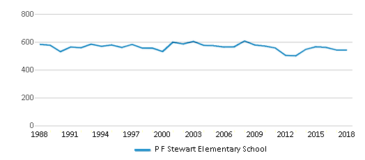 This chart display total students of P F Stewart Elementary School by year, with the latest 2017-18 school year data.