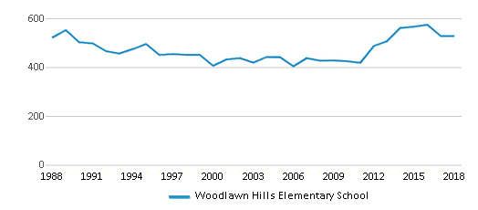 This chart display total students of Woodlawn Hills Elementary School by year, with the latest 2017-18 school year data.