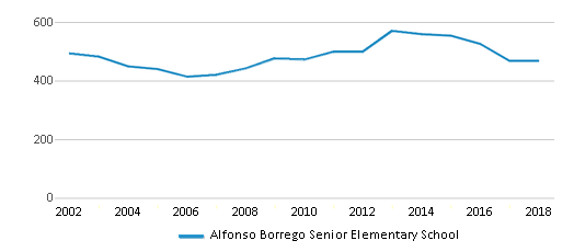 This chart display total students of Alfonso Borrego Senior Elementary School by year, with the latest 2017-18 school year data.