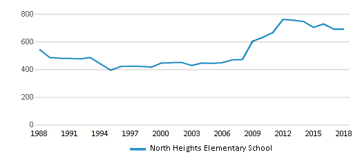This chart display total students of North Heights Elementary School by year, with the latest 2017-18 school year data.