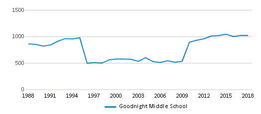 This chart display total students of Goodnight Middle School by year, with the latest 2017-18 school year data.