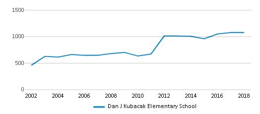 This chart display total students of Dan J Kubacak Elementary School by year, with the latest 2017-18 school year data.