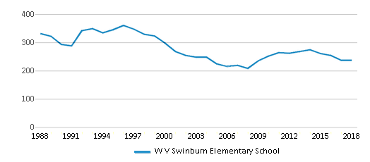 This chart display total students of W V Swinburn Elementary School by year, with the latest 2017-18 school year data.