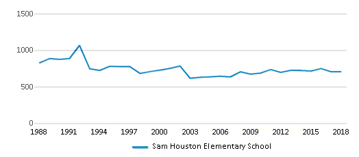 This chart display total students of Sam Houston Elementary School by year, with the latest 2017-18 school year data.