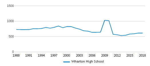 This chart display total students of Wharton High School by year, with the latest 2017-18 school year data.