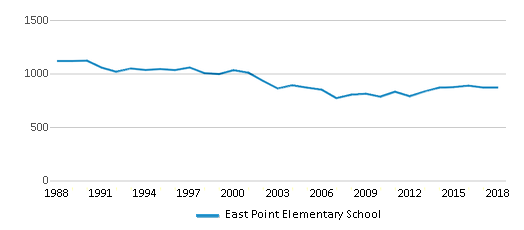 This chart display total students of East Point Elementary School by year, with the latest 2017-18 school year data.