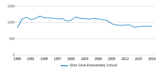 This chart display total students of Glen Cove Elementary School by year, with the latest 2017-18 school year data.