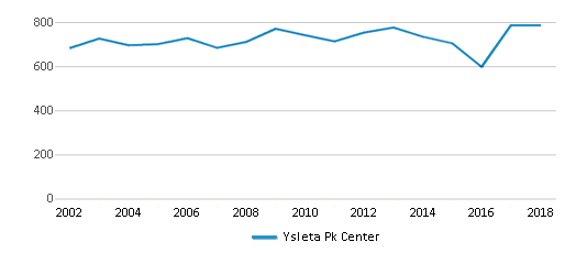 This chart display total students of Ysleta Pk Center by year, with the latest 2017-18 school year data.