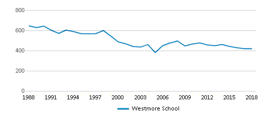 This chart display total students of Westmore School by year, with the latest 2017-18 school year data.