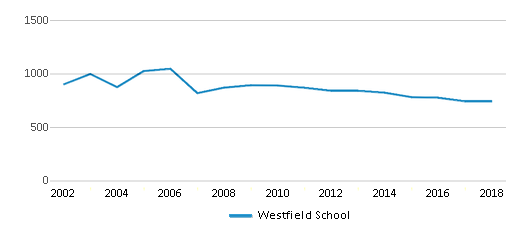 This chart display total students of Westfield School by year, with the latest 2017-18 school year data.