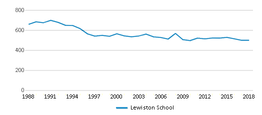 This chart display total students of Lewiston School by year, with the latest 2017-18 school year data.